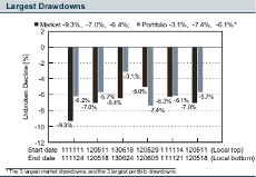 Missing largest drawdowns example pic